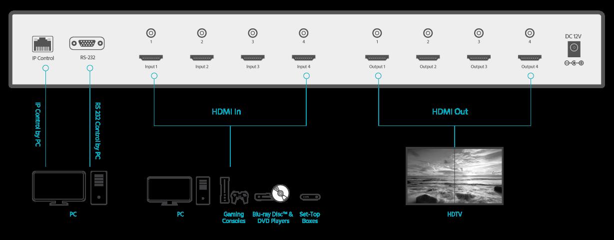 Blackbird 4K HDBaseT Приемник