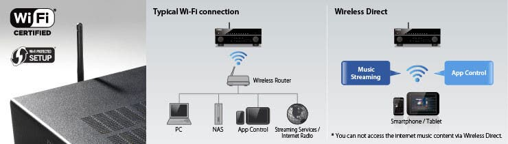 Built-in Wi-Fi and Wireless Direct