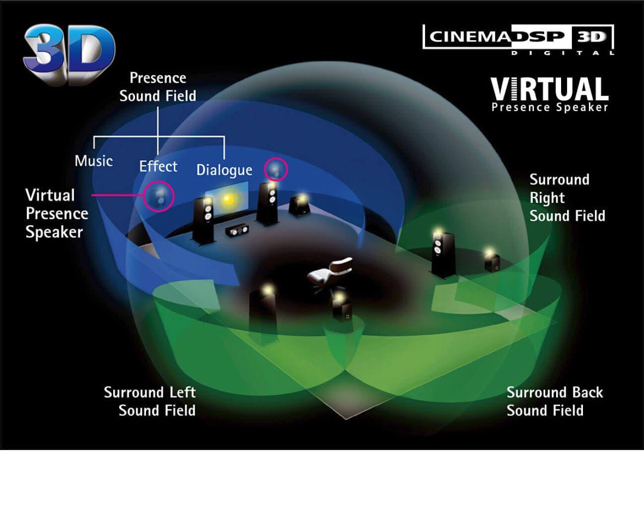 Virtual Presence Speakers