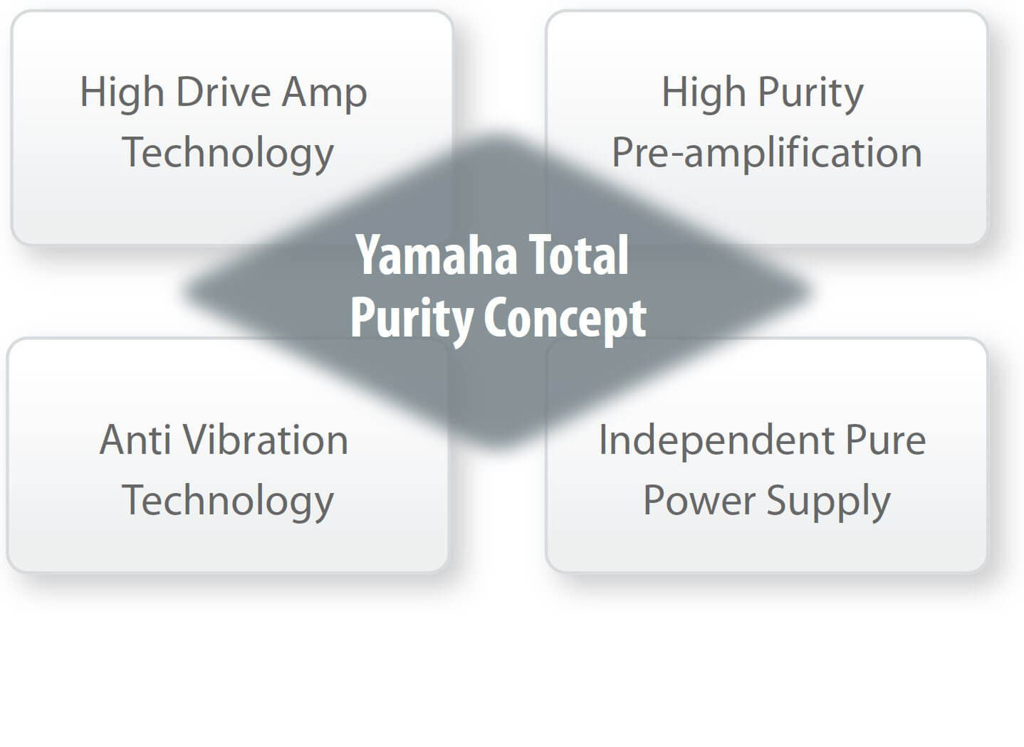 Total Purity Concept