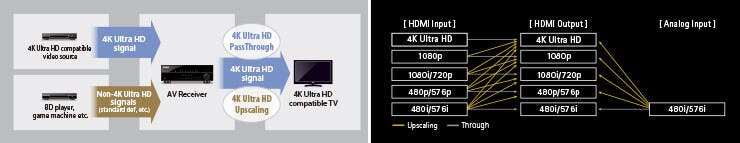 4K Pass-through and Upscaling