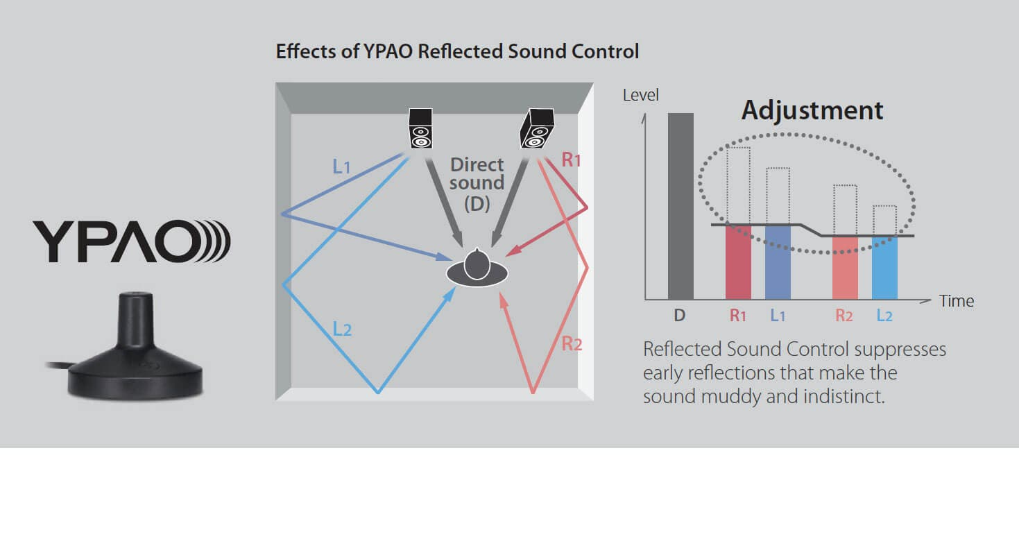 YPAO Reflected Sound Control