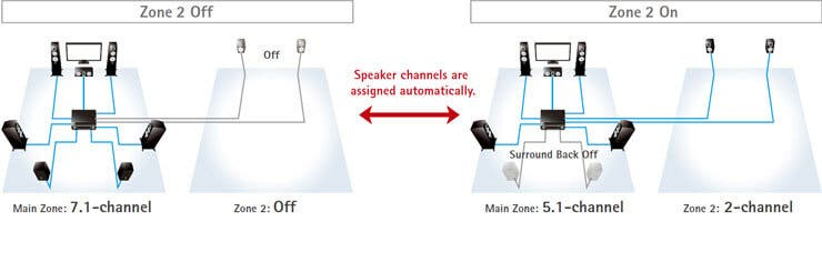 Zone B Output