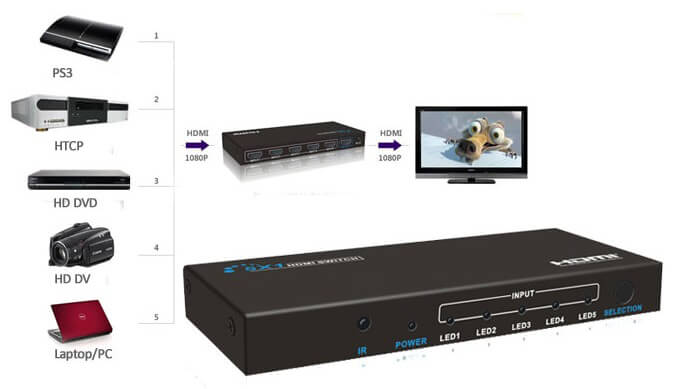 4K 5x1 HDMI Switch