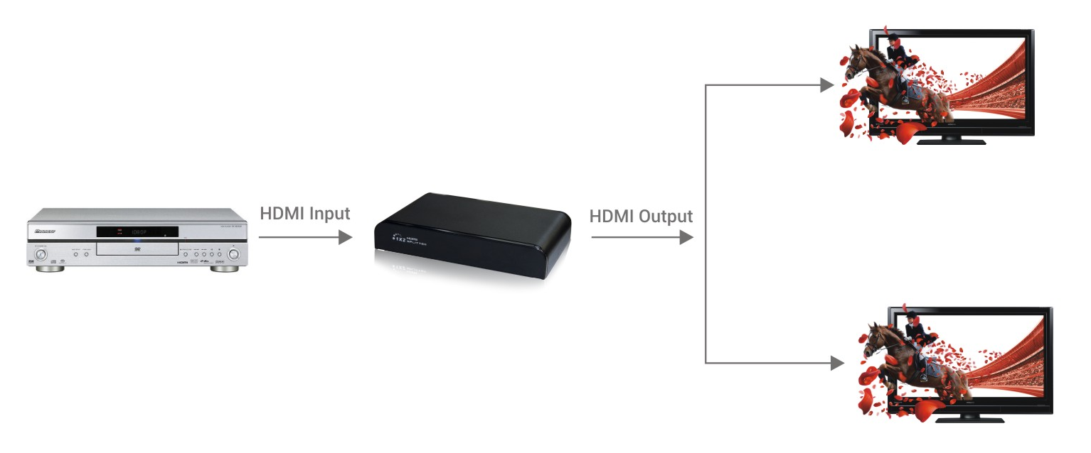 4K 1x2 HDMI Splitter