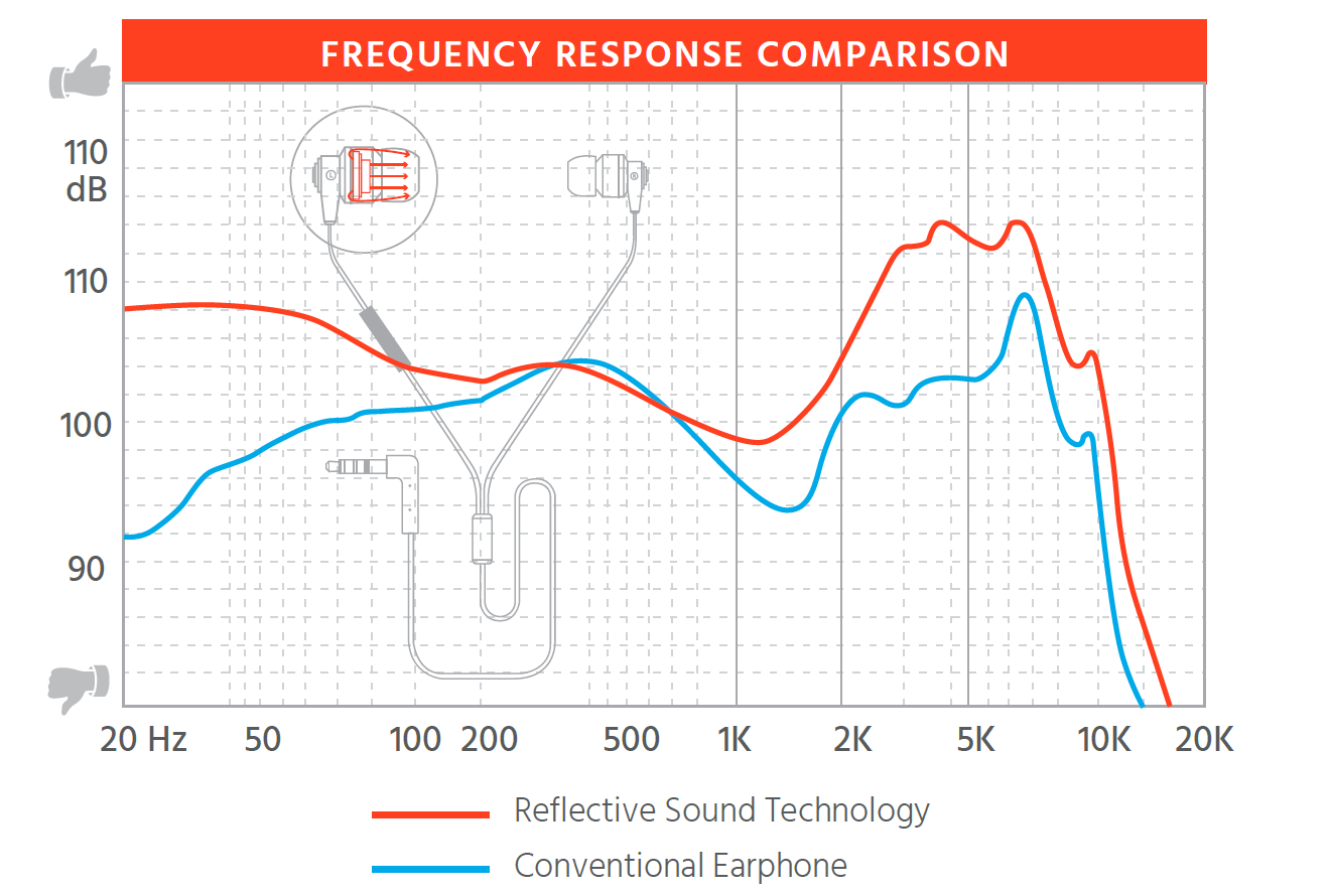 Frequency Response Comparison