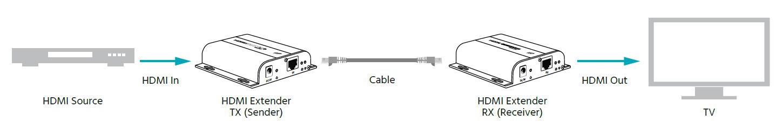 Monoprice BitPath AV HDMI over Ethernet Extender Kit