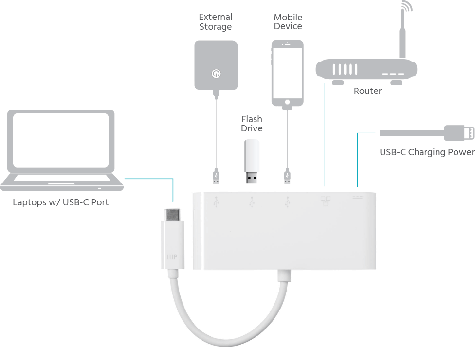 3x USB-A 3.0, Gigabit Ethernet & USB-C Adapter