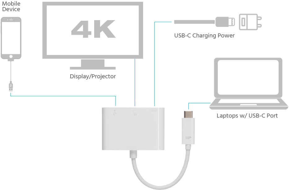 USB-C HDMI Multiport Adapter