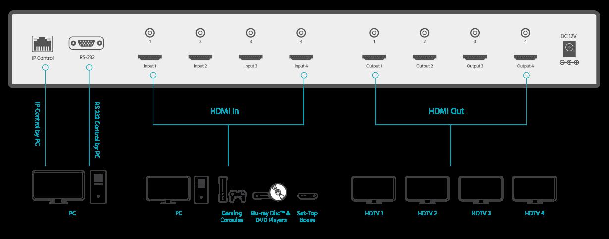 Blackbird 4K HDBaseT Receiver