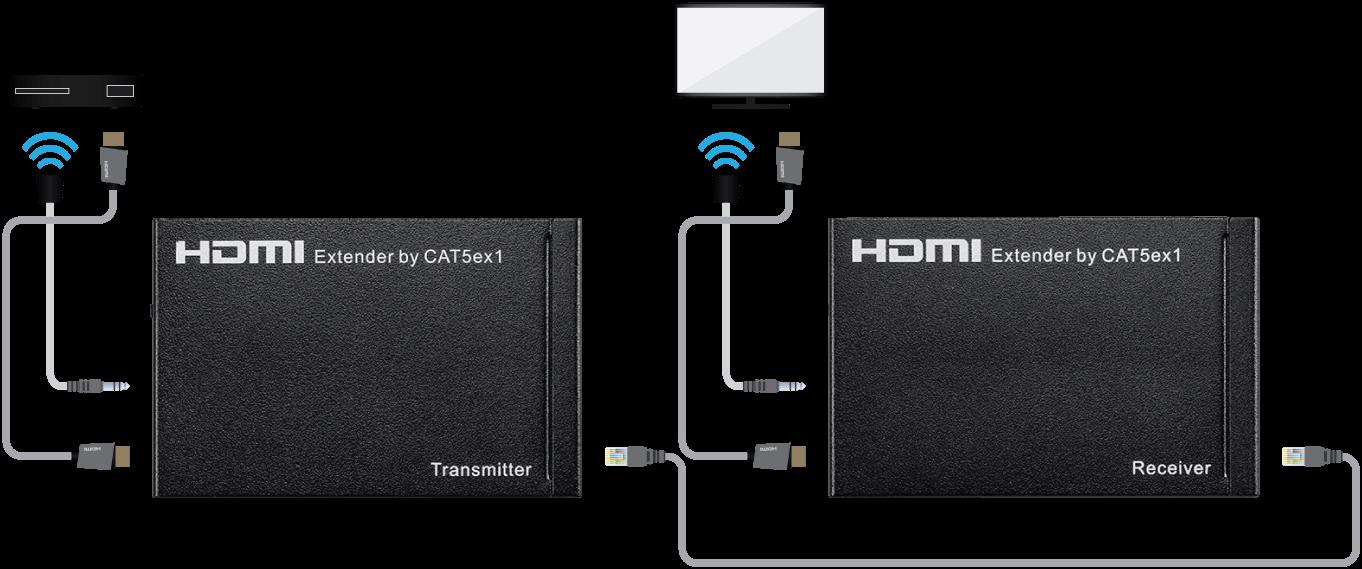 Blackbird HDMI Extender