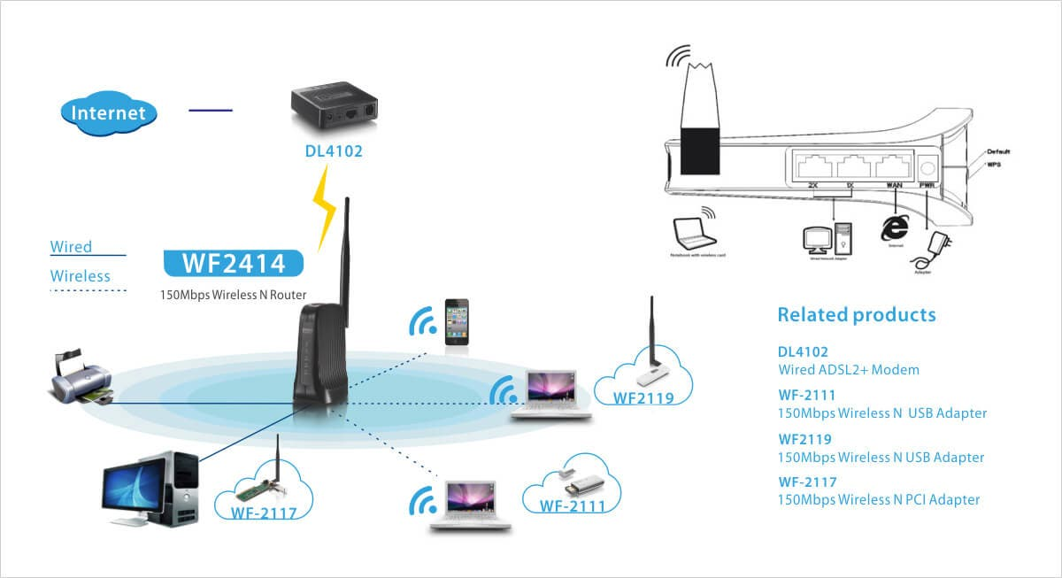 Monoprice 150 Mbps Wireless N Mini AP Router, Range Extender ...