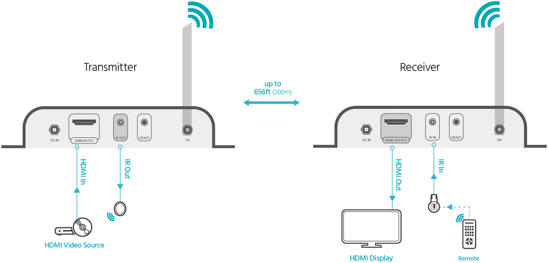 4K HDMI Wireless Extender Kit