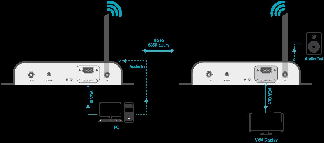 Wireless VGA Extender Kit