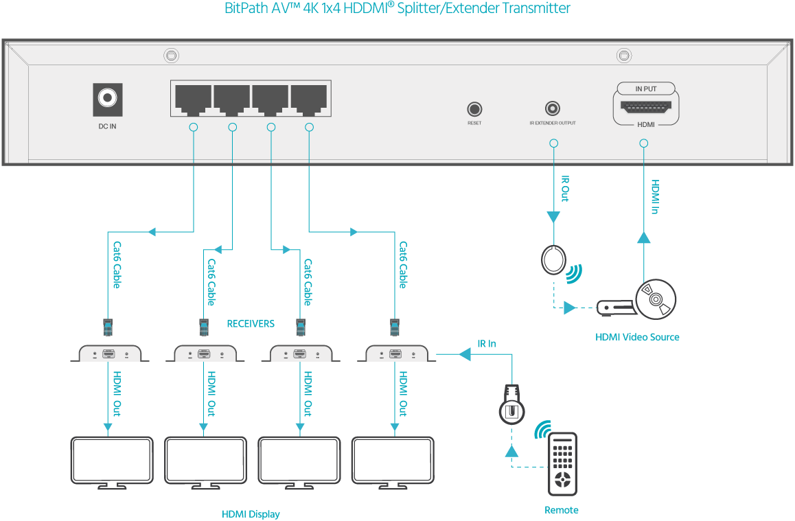 connection diagram  4k 1x4 hdmi splitter/extender