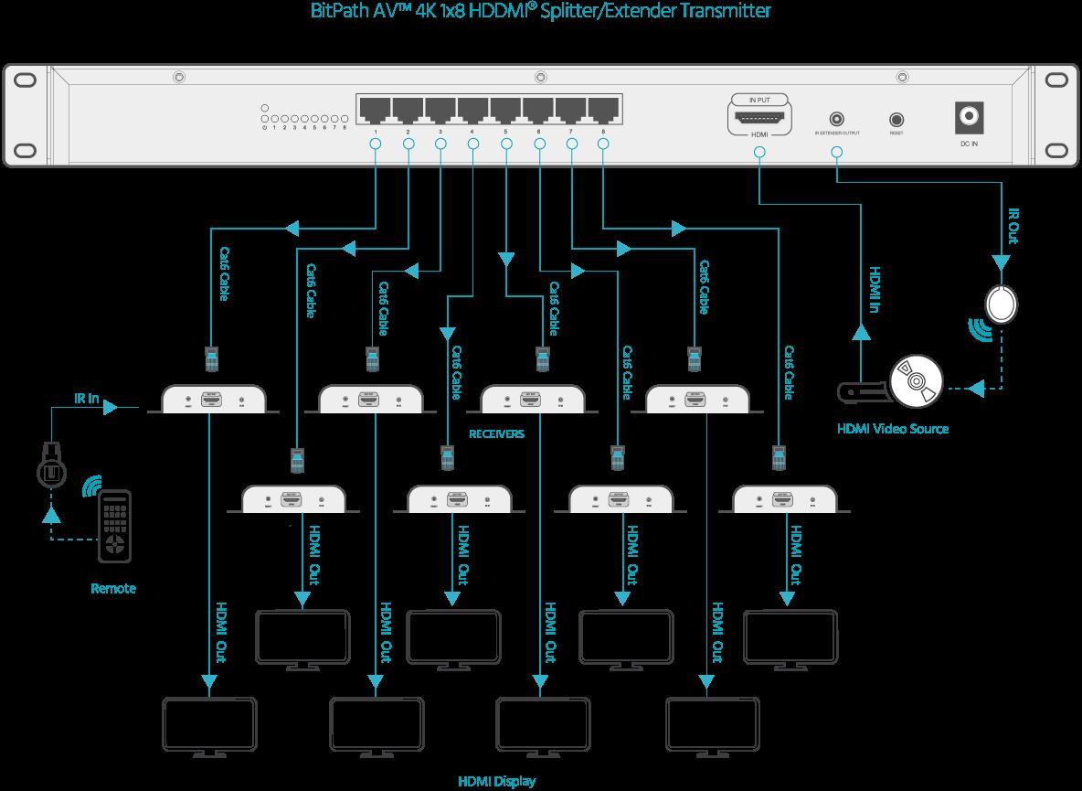 16287_05 bitpath av 4k 1x8 hdmi splitter extender over single cat6 with ir  at fashall.co