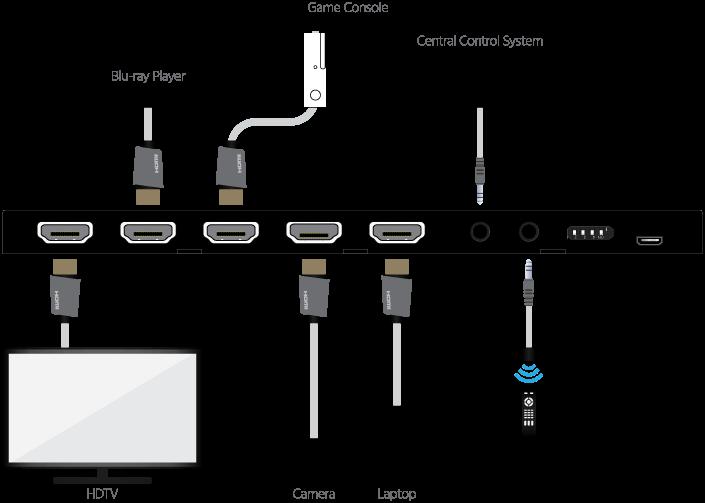 monoprice blackbird 4k 4x1 hdmi 2 0 switch ultra slim hdr hdcp blackbird 4k pro 1x2 hdmi splitter