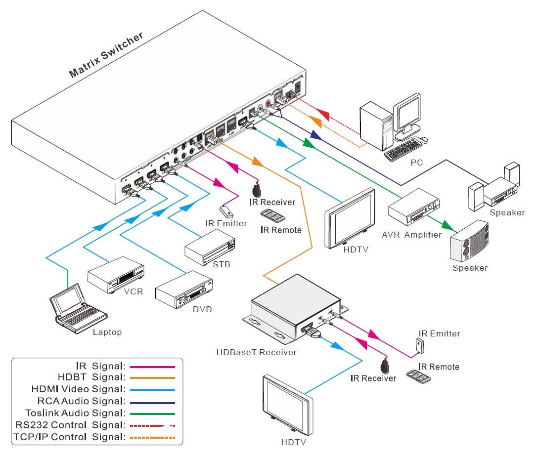 Monoprice Blackbird 4k 4x4 Hdbaset Matrix With 3 Receivers 70m Ir Remote Control Extender Circuit Mark 5 Connection Diagram