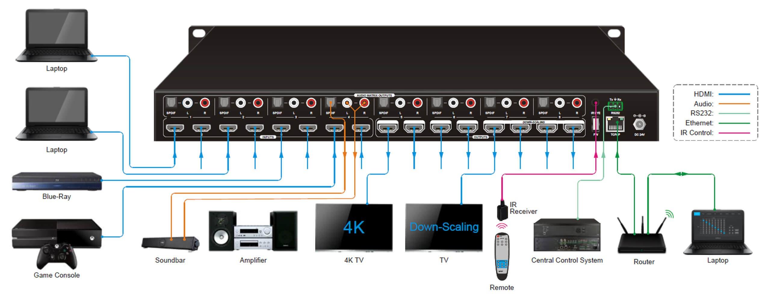 monoprice blackbird 4k 8x8 hdmi matrix switch with hdmi 2