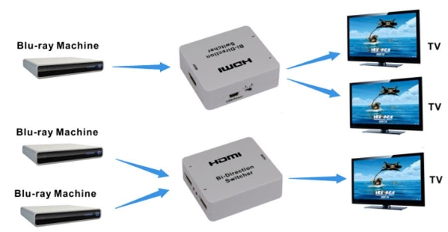 HDMI Bi-directional Switch