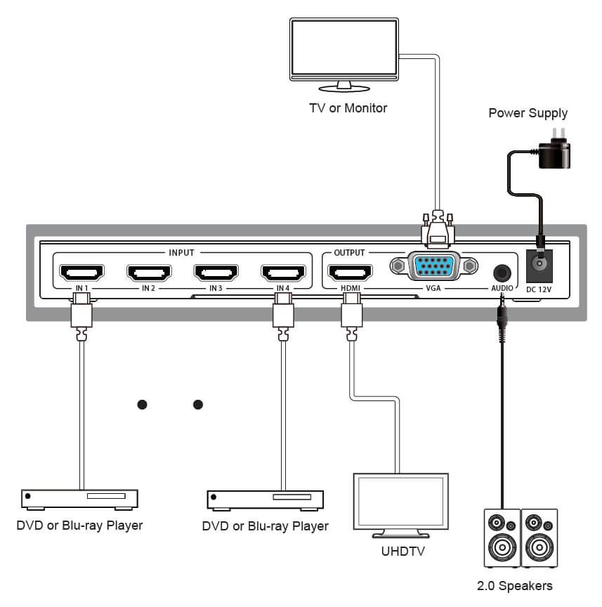 Blackbird 4x1 HDMI Quad Multiviewer Switch