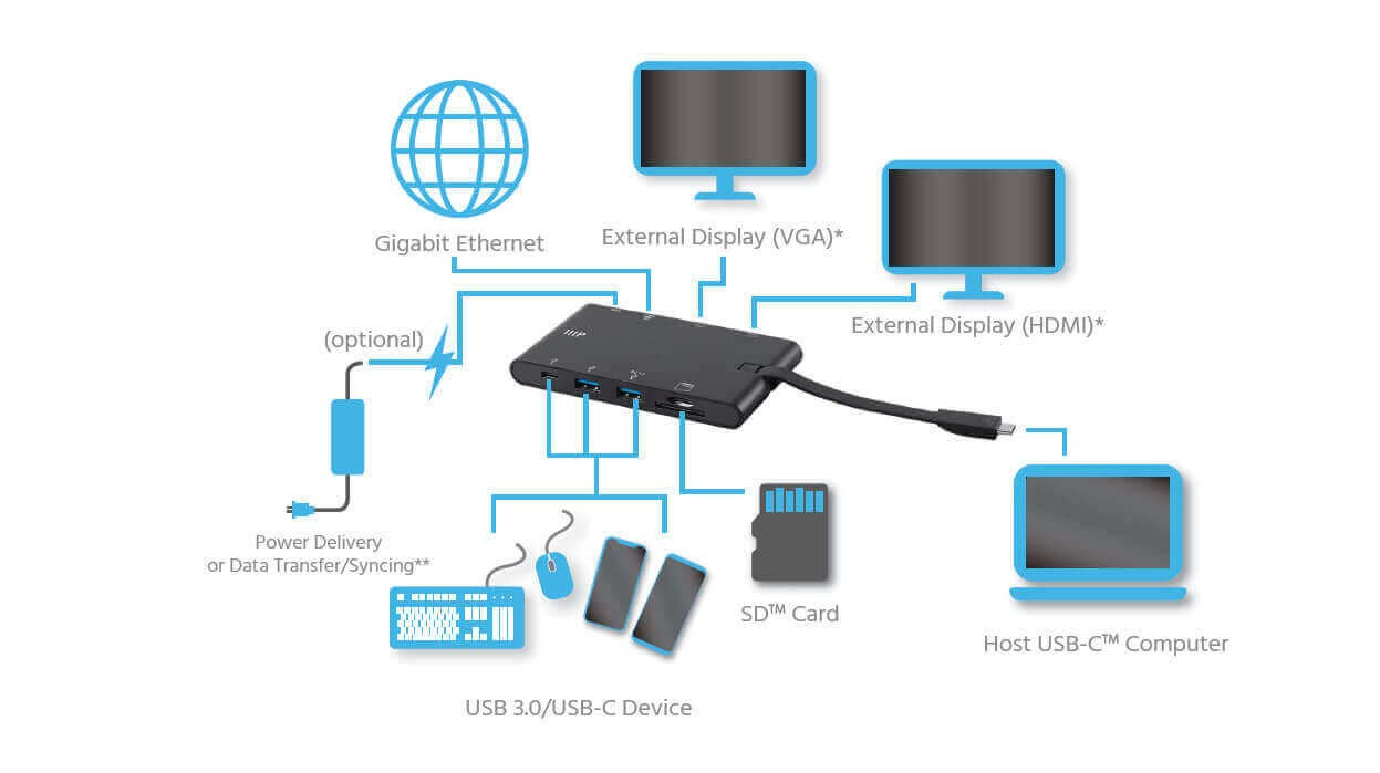 USB-C Dock Adapter