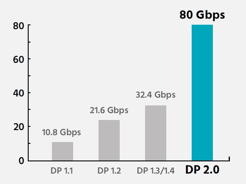 ALMOST TRIPLE THE BANDWIDTH