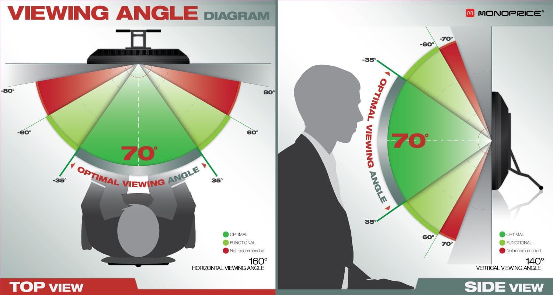 Monoprice 10707 Viewing Angle Diagram