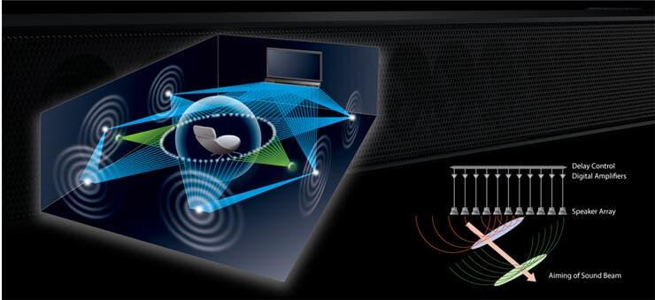 Digital Sound Projector Technology