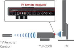 TV Remote Repeater